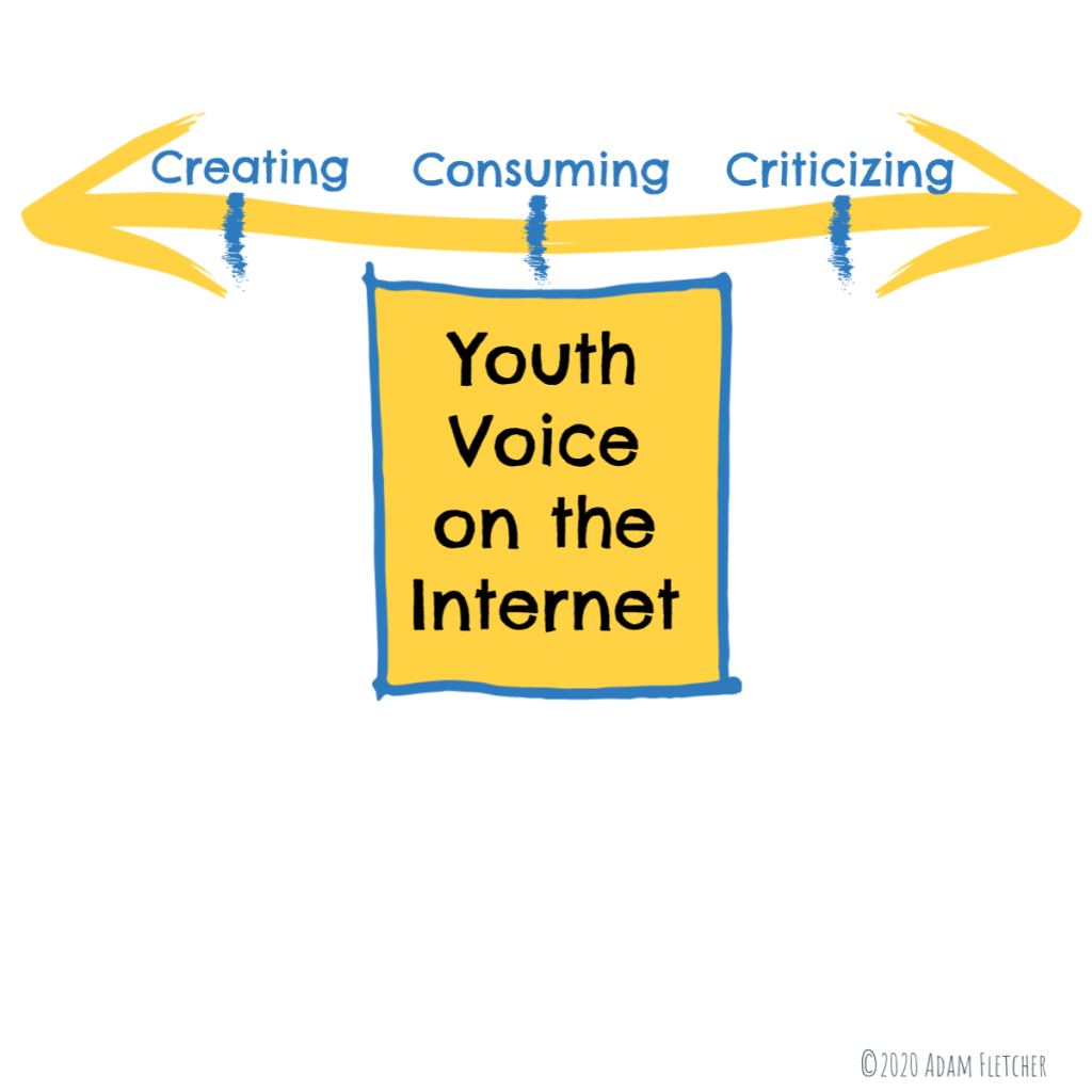 Continuum of Youth Voice Online
