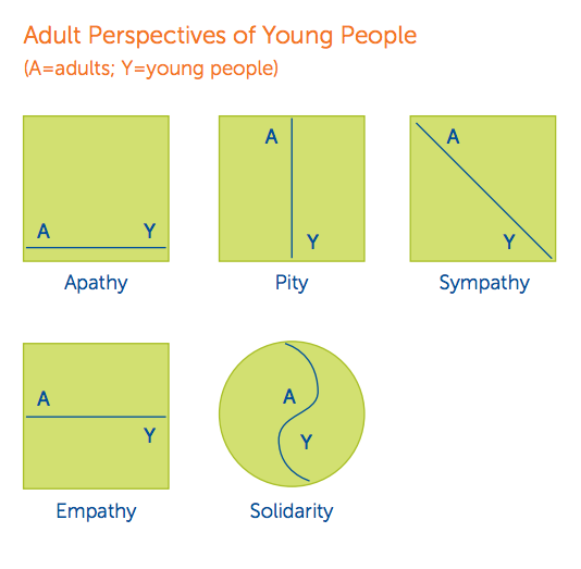 Perspectives of Young People by Adam Fletcher