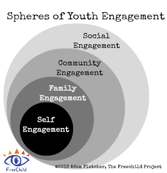 The Spheres of Youth Engagement
