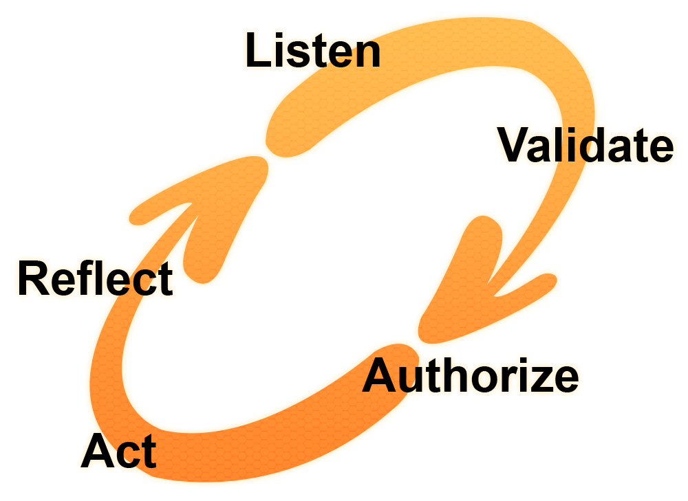 The Freechild Project Cycle of Youth Voice