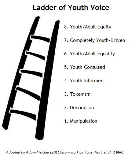 Ladder of Youth Voice