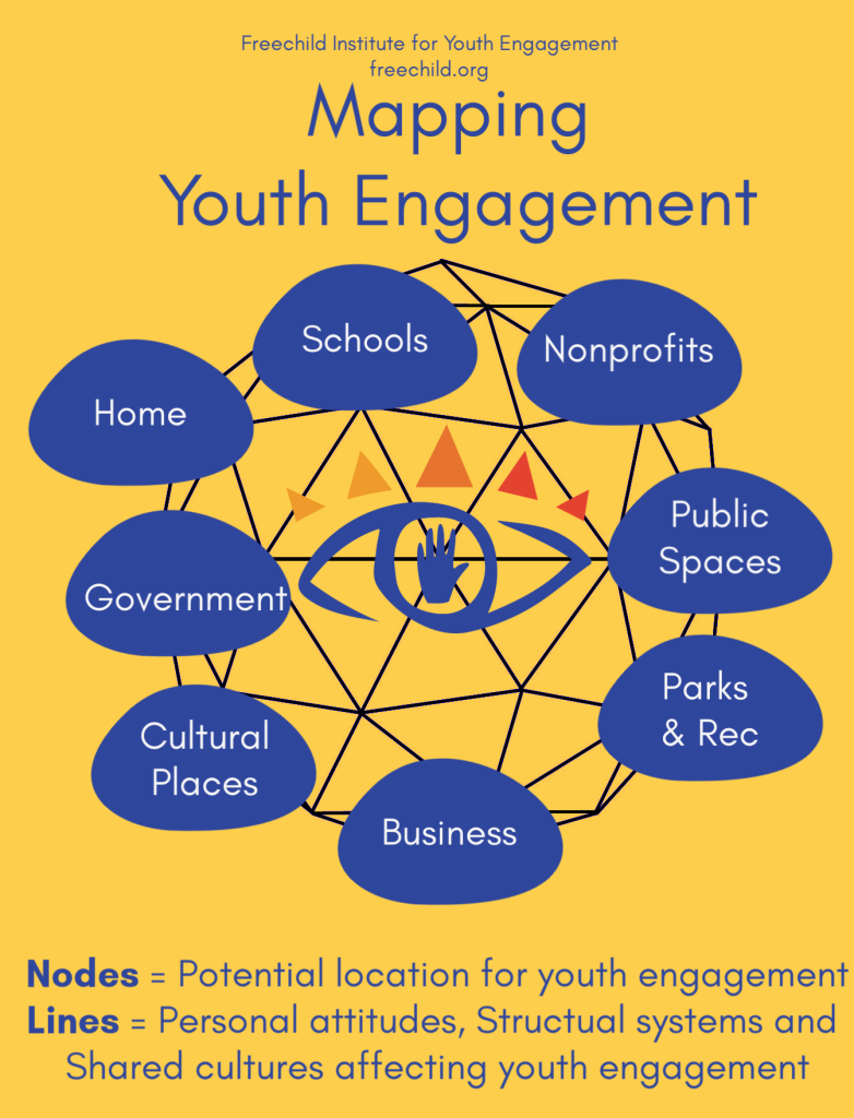 This is a graphic of the Freechild Institute youth engagement mapping tool.