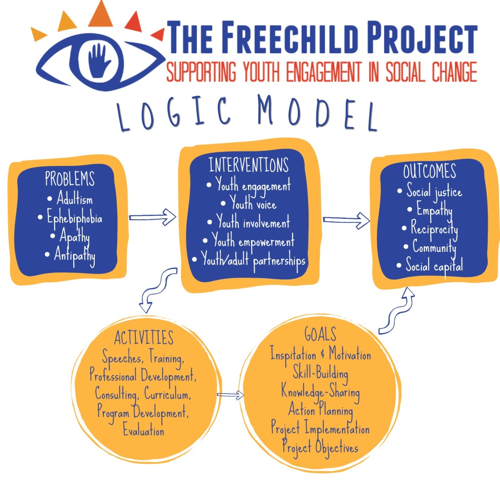 Freechild Logic Model