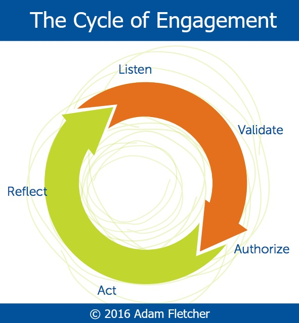 Cycle of Engagement © 2016 Adam Fletcher for Freechild Project.