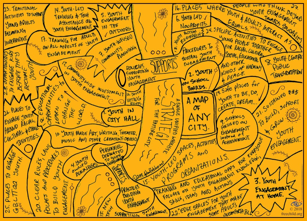This is a map of any city youth engagement strategy by Adam Fletcher for Freechild Institute
