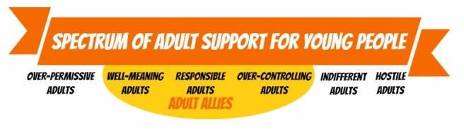 Spectrum of Adult Support for Young People